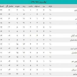جدول ردهبندی لیگ برتر پس از پیروزی شهرخودرو مقابل گلگهر