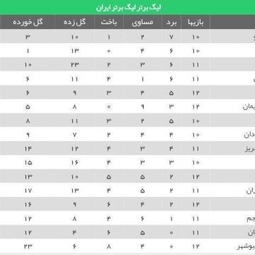 جدول ردهبندی لیگ برتر در پایان بازیهای امروز