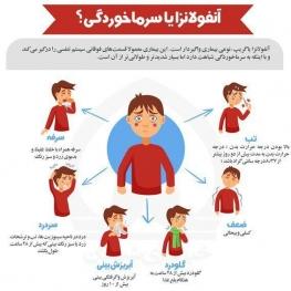 علائم آنفولانزا