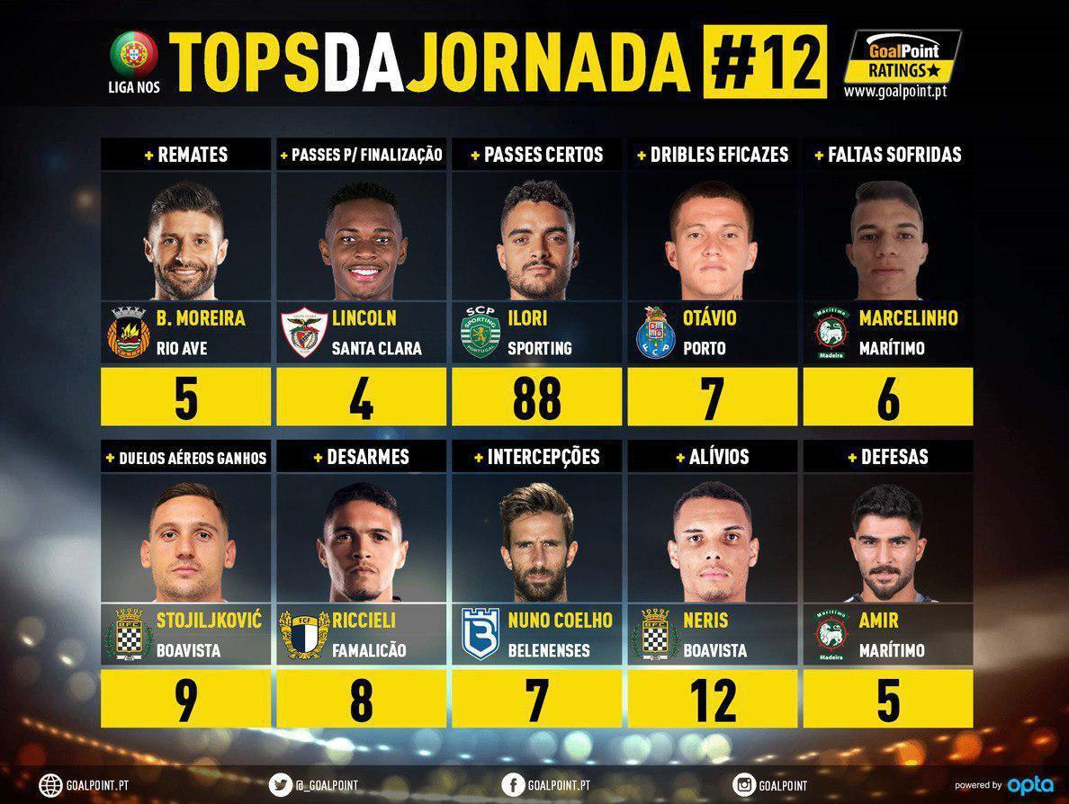 عابدزاده جزو ۱۰ بازیکن برتر هفته دوازدهم لیگ پرتغال شد