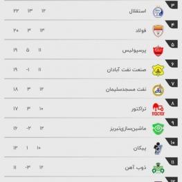 جدولردهبندی لیگ برتر در پایان بازیهای امروز