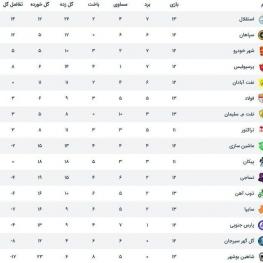 جدول لیگ برتر ایران در پایان بازیهای هفته سیزدهم