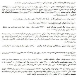 سهم حوزههای علمیه، سازمان اوقاف و سازمان تبلیغات اسلامی از بودجه ۹۹
