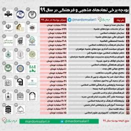 بودجه ۲۳ نهاد مذهبی و فرهنگی در سال ۹۹