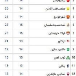 جدول ردهبندی لیگ برتر فوتبال پس از پایان هفته پانزدهم