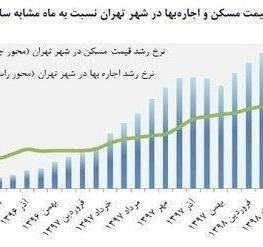 بانک مرکزی: نرخ اجاره مسکن در تهران ۲۸ درصد افزایش یافت