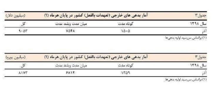 عبور بدهی خارجی ایران از مرز ۹ میلیارد دلار