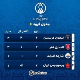 جدول گروه C مسابقات لیگ قهرمانان آسیا