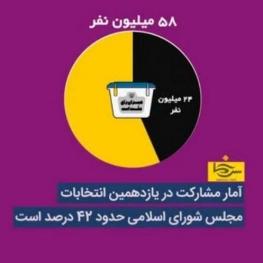 فارس: میزان مشارکت در انتخابات ۴۲ درصد می باشد