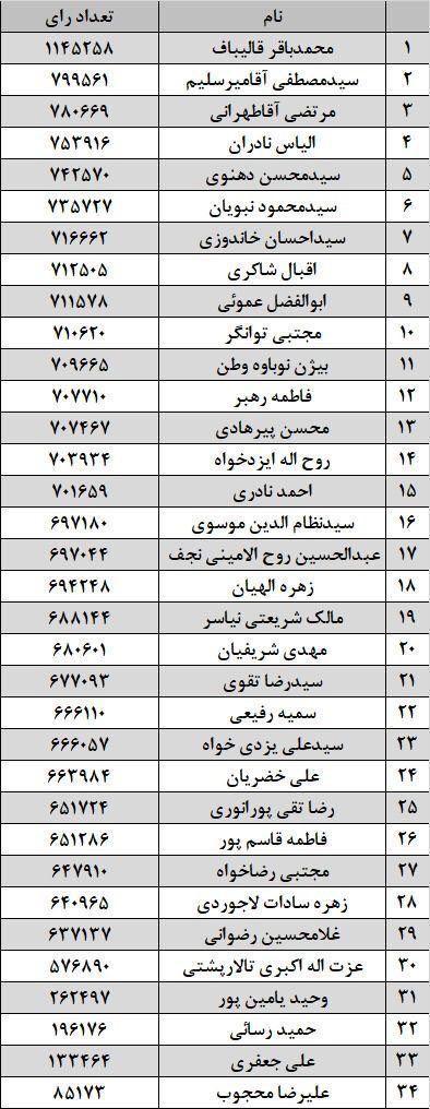 اولین نتایج انتخابات تهران، همراه با تعداد آرا