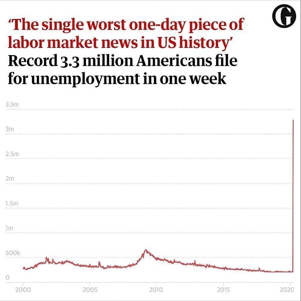 بیکاری ۳.۳ میلیون نفر در آمریکا بخاطر کرونا