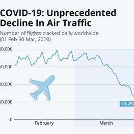 سقوط بی سابقه تعداد پروازهای جهان به دلیل شیوع کرونا