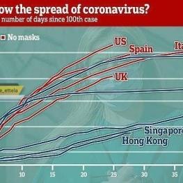تاثیر زدن ماسک بر صورت علیه شیوع کروناویروس