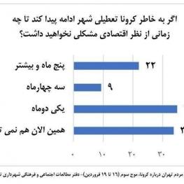 یک سوم تهرانیها گرفتار معاش روزانه هستند