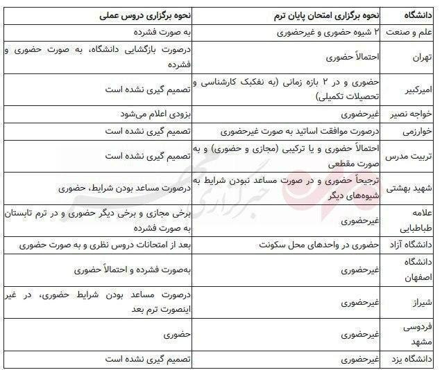 برنامه ۱۳ دانشگاه برای بازگشایی از ۱۷ خرداد