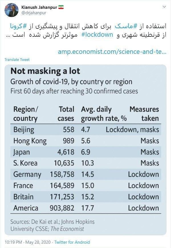 ماسک موثرتر از قرنطینه شهری