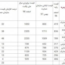 قیمت جدید ۸ محصول ایران خودرو