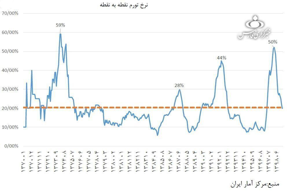متوسط نرخ تورم ایران در ۳ دهه گذشته چقدر بوده است؟