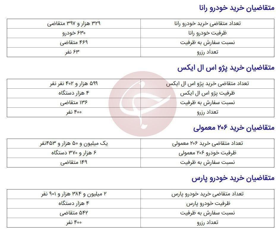 جدول تفکیکی «میزان ظرفیت و نسبت سفارش به ظرفیت» طرح فروش فوقالعاده ایران خودرو