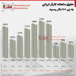 حقوق ماهانه کارگر ایرانی به زیر ۱۰۰ دلار رسید