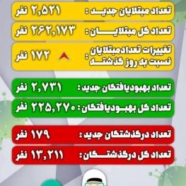 ۲۵ استان در وضعیت قرمز و هشدار