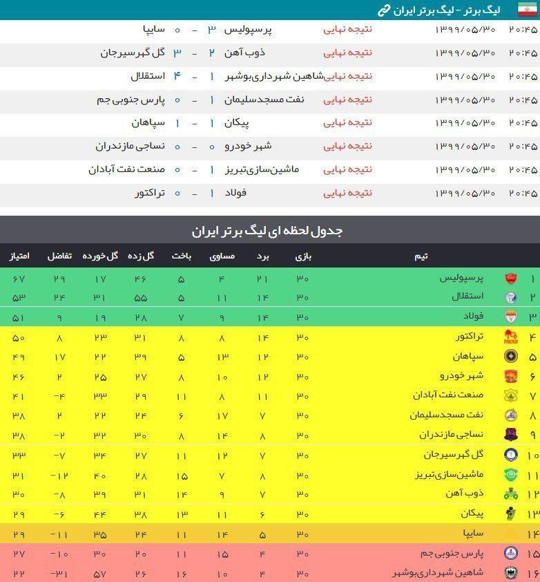 جدول نهایی لیگ برتر ایران در پایان فصل ۱۳۹۸/۹۹