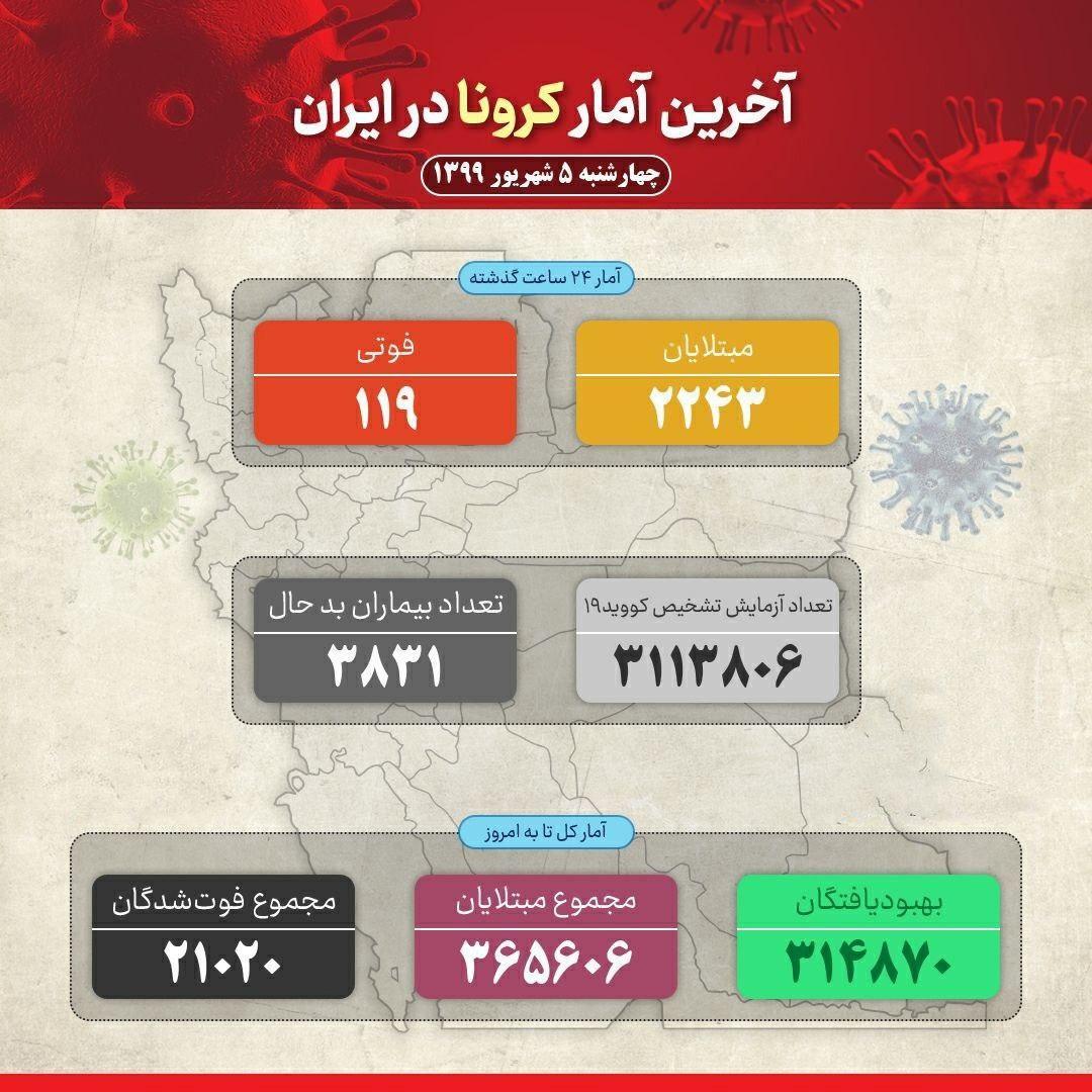 با فوت ۱۱۹ بیمار؛ مجموع قربانیان کرونا در ایران مرز ۲۱ هزار نفر را رد کرد