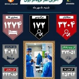 شناسایی ۳۲۰۴ بیمار جدید کووید۱۹ در کشور/ بهبودی ۳۷۲ هزار نفر از بیماران