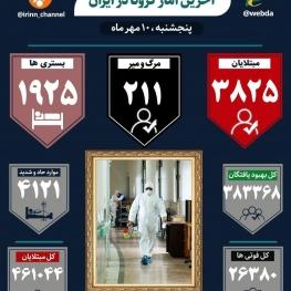 سخنگوی وزارت بهداشت: در ۲۴ ساعت گذشته ۲۱۱ بیمار مبتلا به ۱۹ جان خود را از دست داده اند.