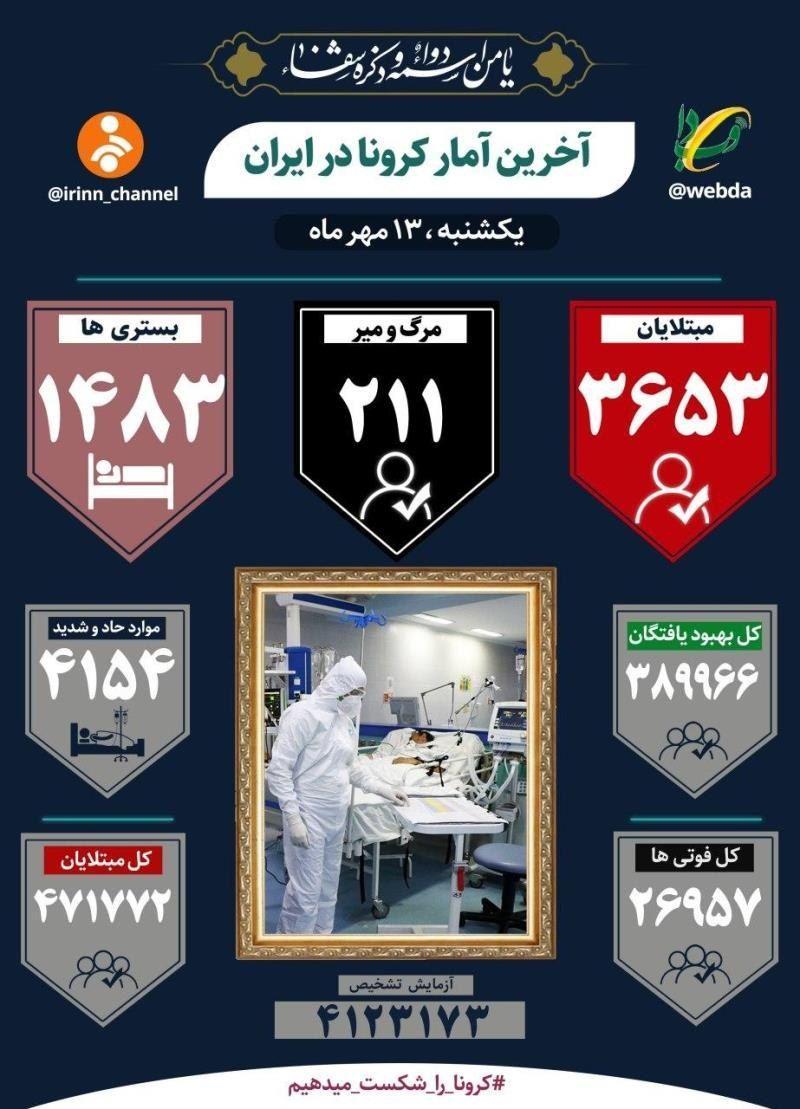 سخنگوی وزارت بهداشت از فوت ۲۱۱ بیمار کووید۱۹ در شبانه روز گذشته خبر داد.