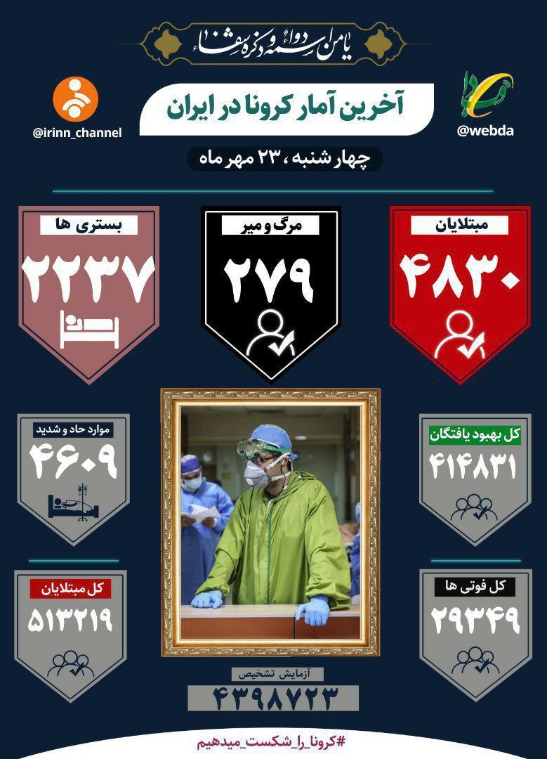 فوت ۲۷۹ بیمار کووید۱۹ در شبانه روز گذشته و شناسایی ۴۸۳۰ بیمار جدید