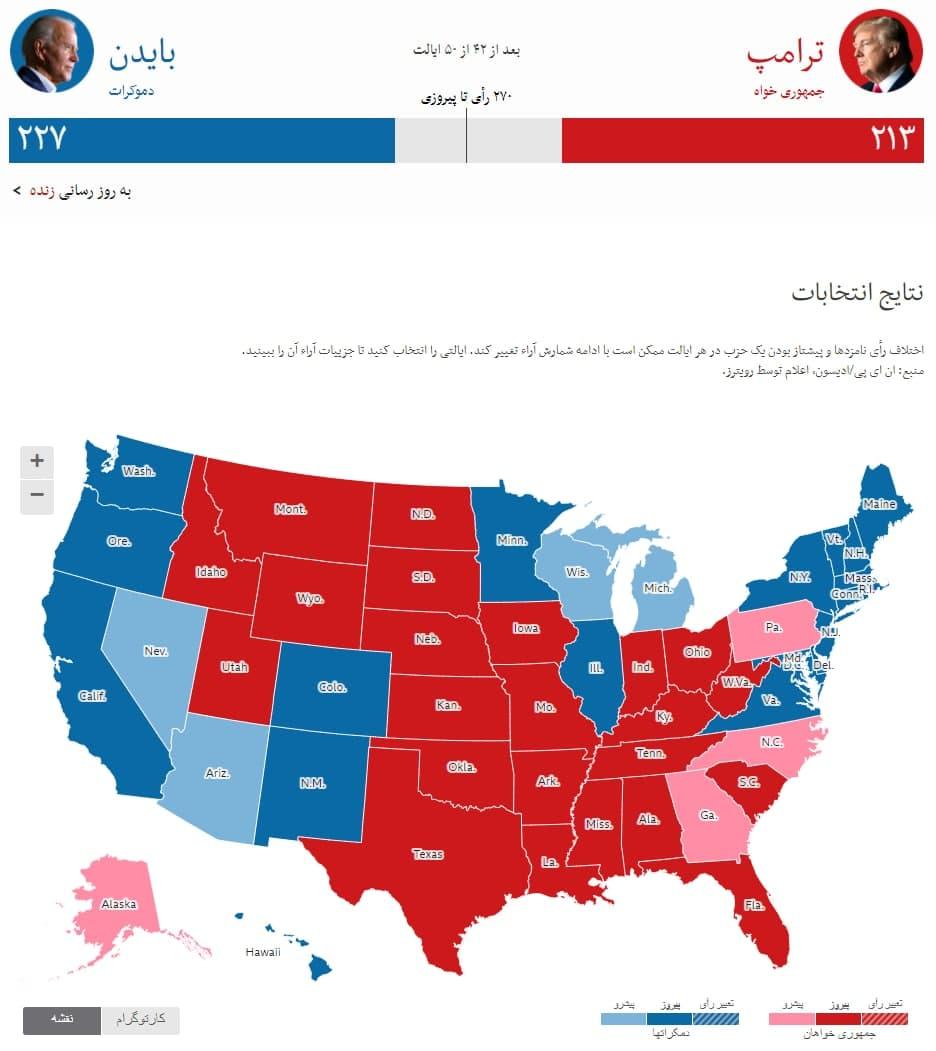 نتایج آرا الکترال #انتخابات_آمریکا تا این لحظه: ۴۲ از ۵۰ ایالت