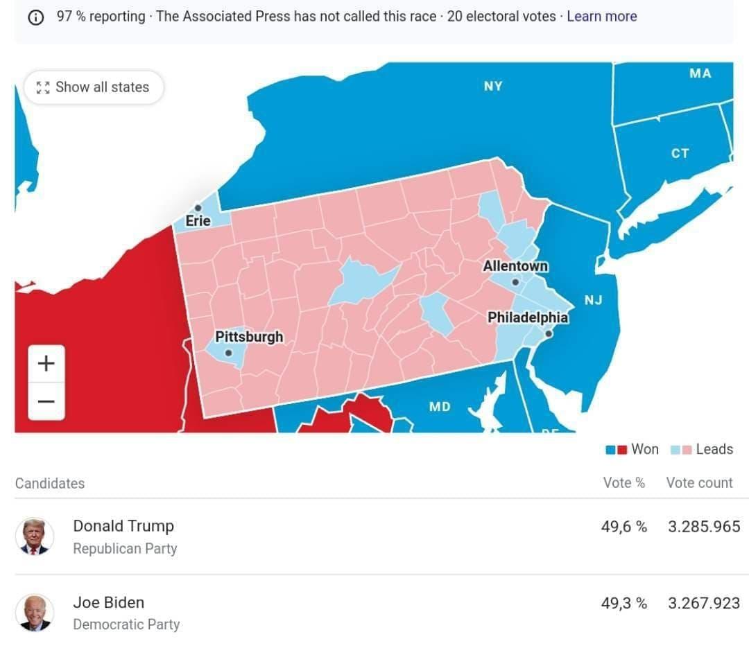 کمتر شدن اختلاف آراء ترامپ و بایدن در پنسیلوانیا
