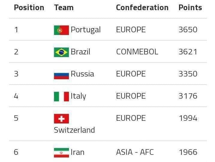 سقوط تیم ملی ایران در رنکینگ فوتبال ساحلی جهان