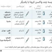 مقایسه چند واکسن کرونا با یکدیگر