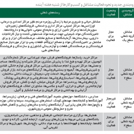 فعالیت گروه یک و ۲ شغلی از شنبه در تهران مجاز شد