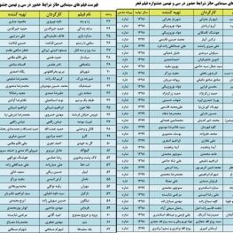 اسامی ۶۲ فیلم حائز شرایط شرکت در جشنواره فیلم فجر ۳۹ اعلام شد