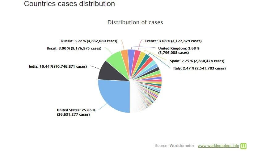 کرونا در جهان| افزایش نیم میلیون نفری شمار مبتلایان طی یک روز