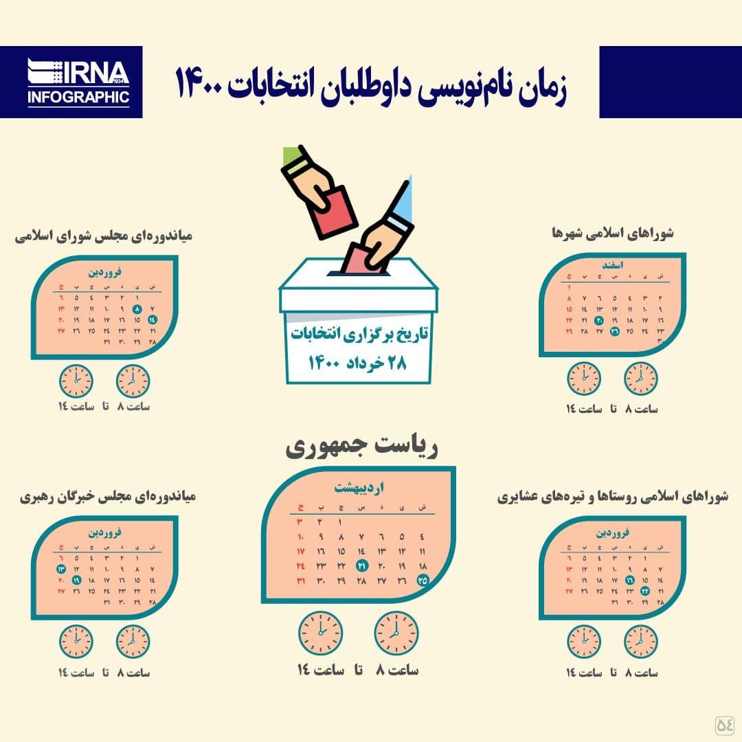زمان نامنویسی داوطلبان انتخابات ۱۴۰۰