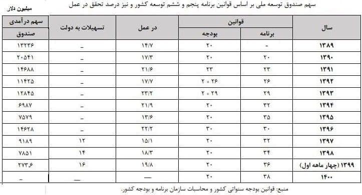 درآمد نفتی کشور در دولت روحانی چقدر بود؟