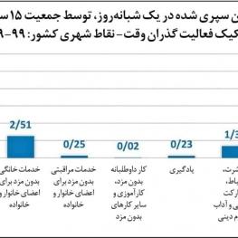 ایرانیها نصف روز را صرف خودشان میکنند