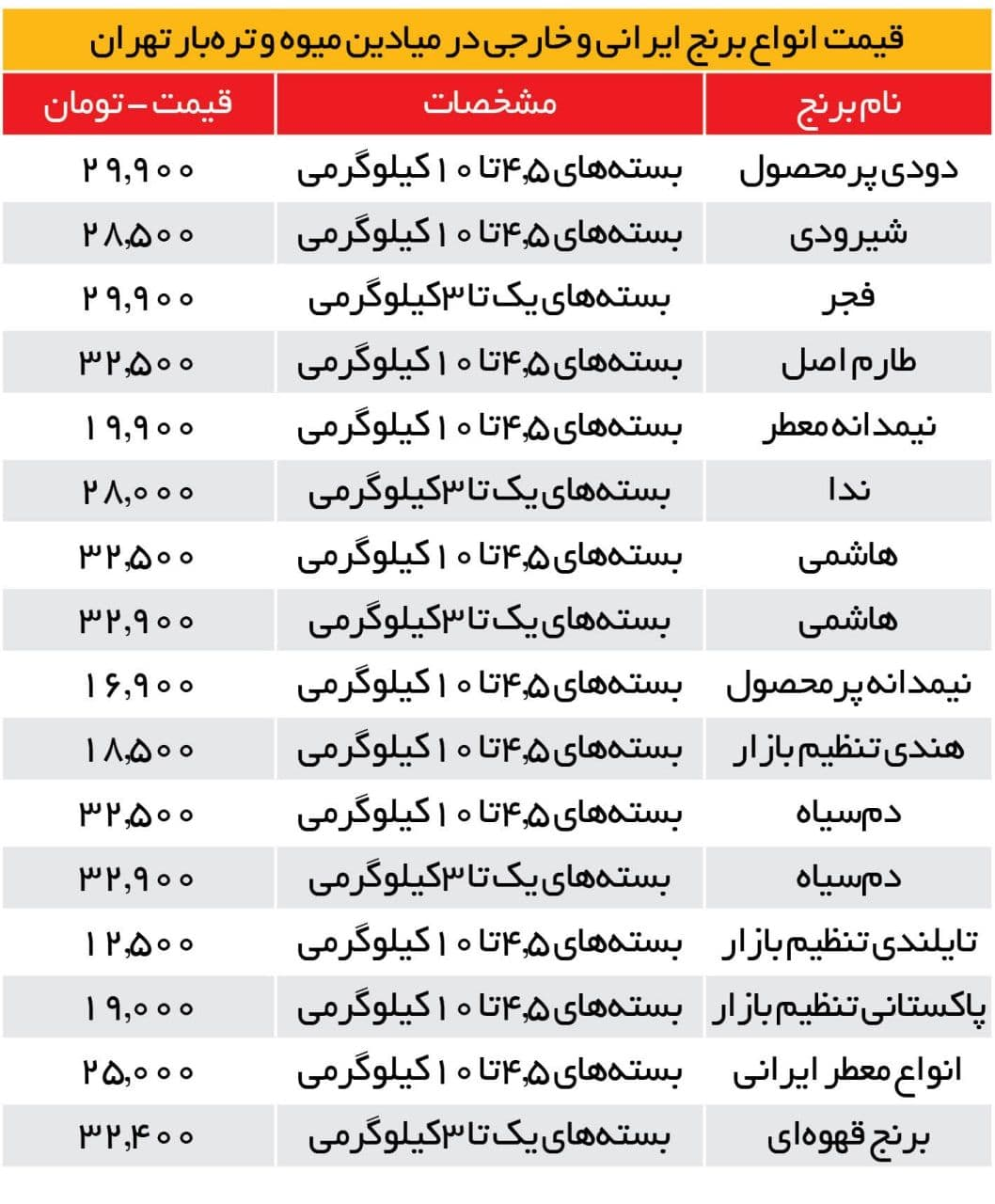 قیمت جدید برنج در میادین اعلام شد/ ایرانی ۳۲.۵۰۰؛ خارجی ۱۹هزار تومان
