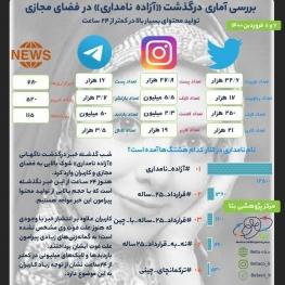 بررسي آماري مطالب درگذشت آزاده نامداری در فضاي مجازى