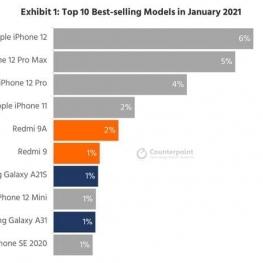 آیفون ۱۲ پرفروشترین گوشی جهان در ژانویه ۲۰۲۱ شد