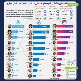 کاندیداهای احتمالی انتخابات ریاست جمهوری، در تلگرام و توئیتر فیلتر شده حسابی فعالند!