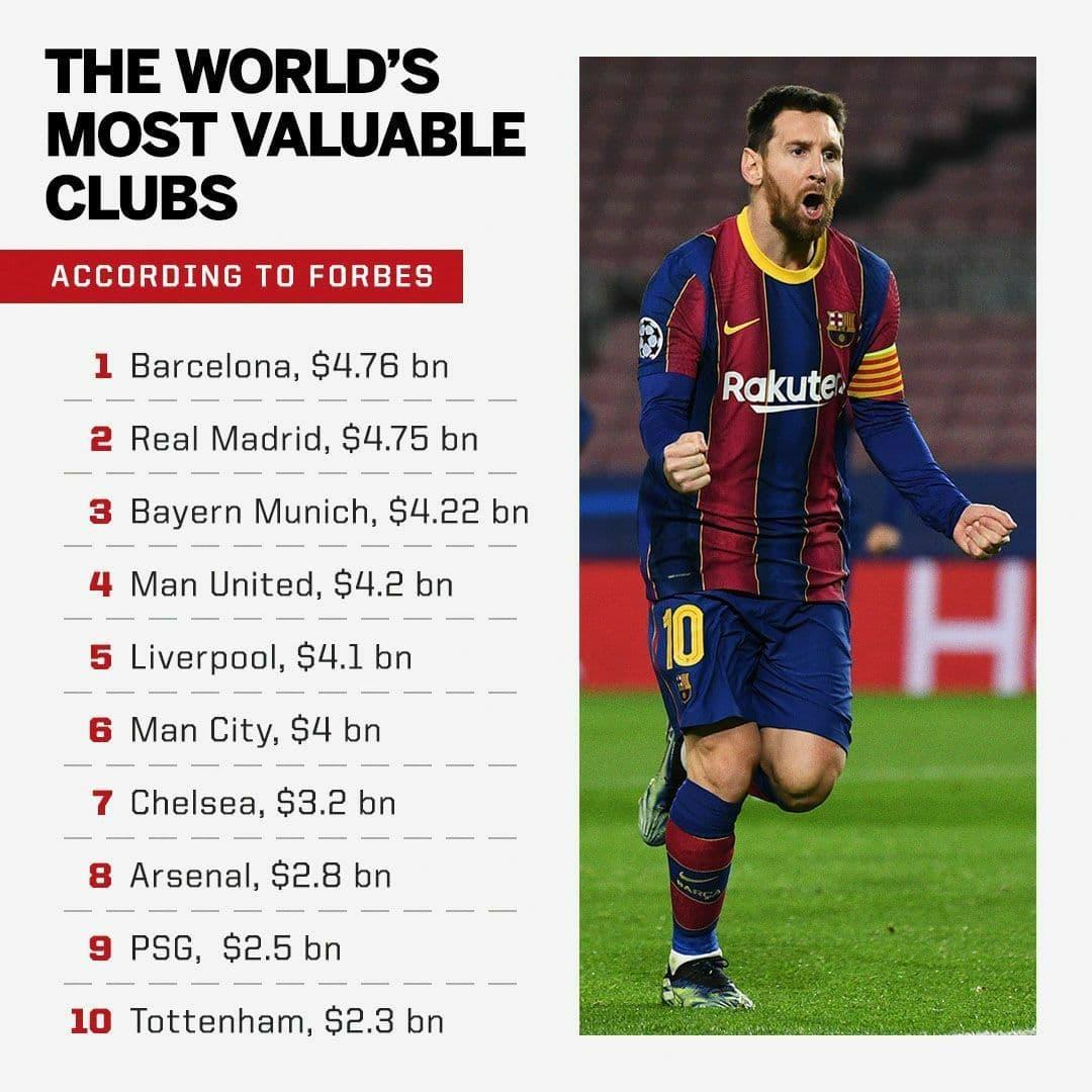 ارزشمندترین باشگاه های فوتبال جهان از نگاه مجله فوربس