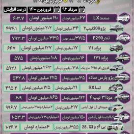 سبقت وحشتناک قیمت خودرو در دولت روحانی