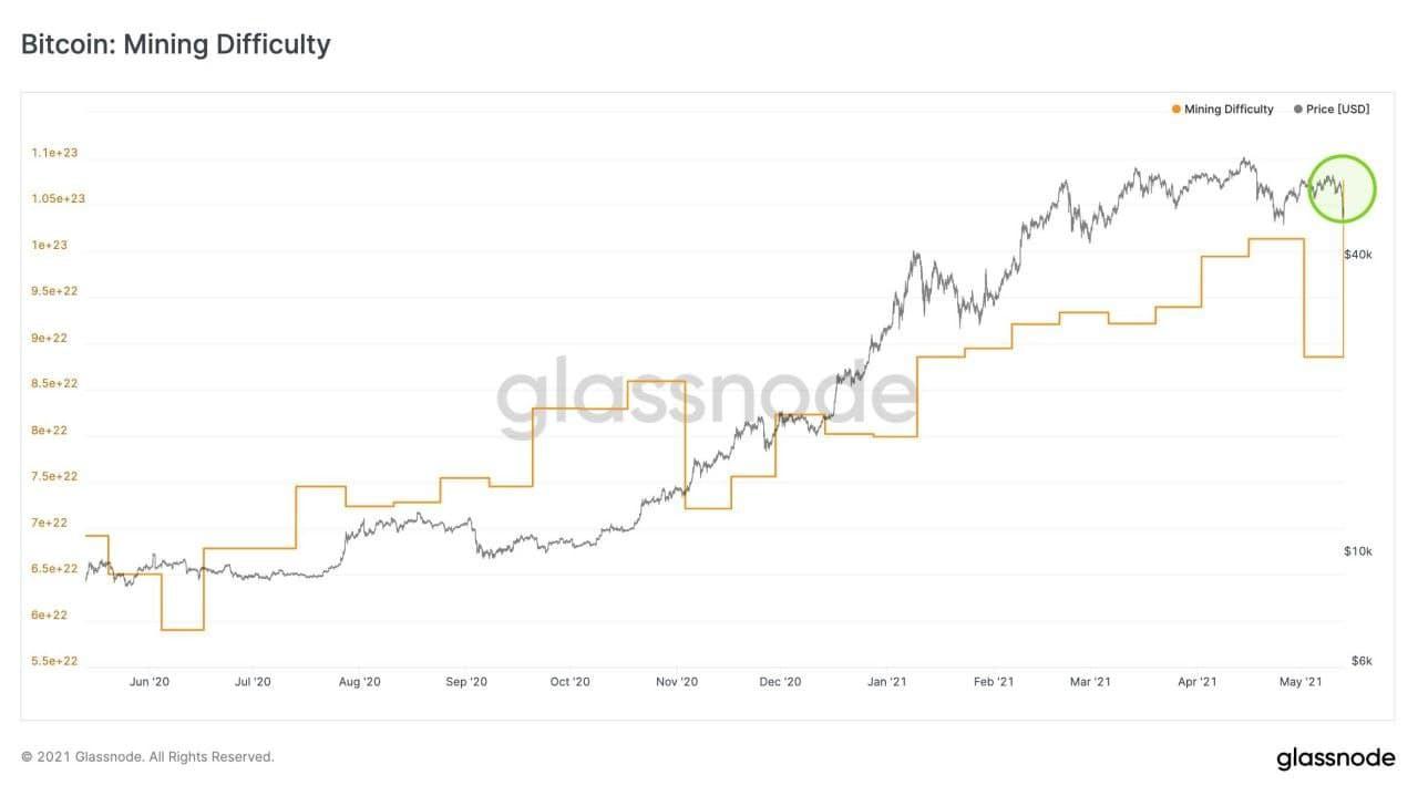 سختی استخراج بیت کوین ۲۱.۵ درصد شدیدتر شد