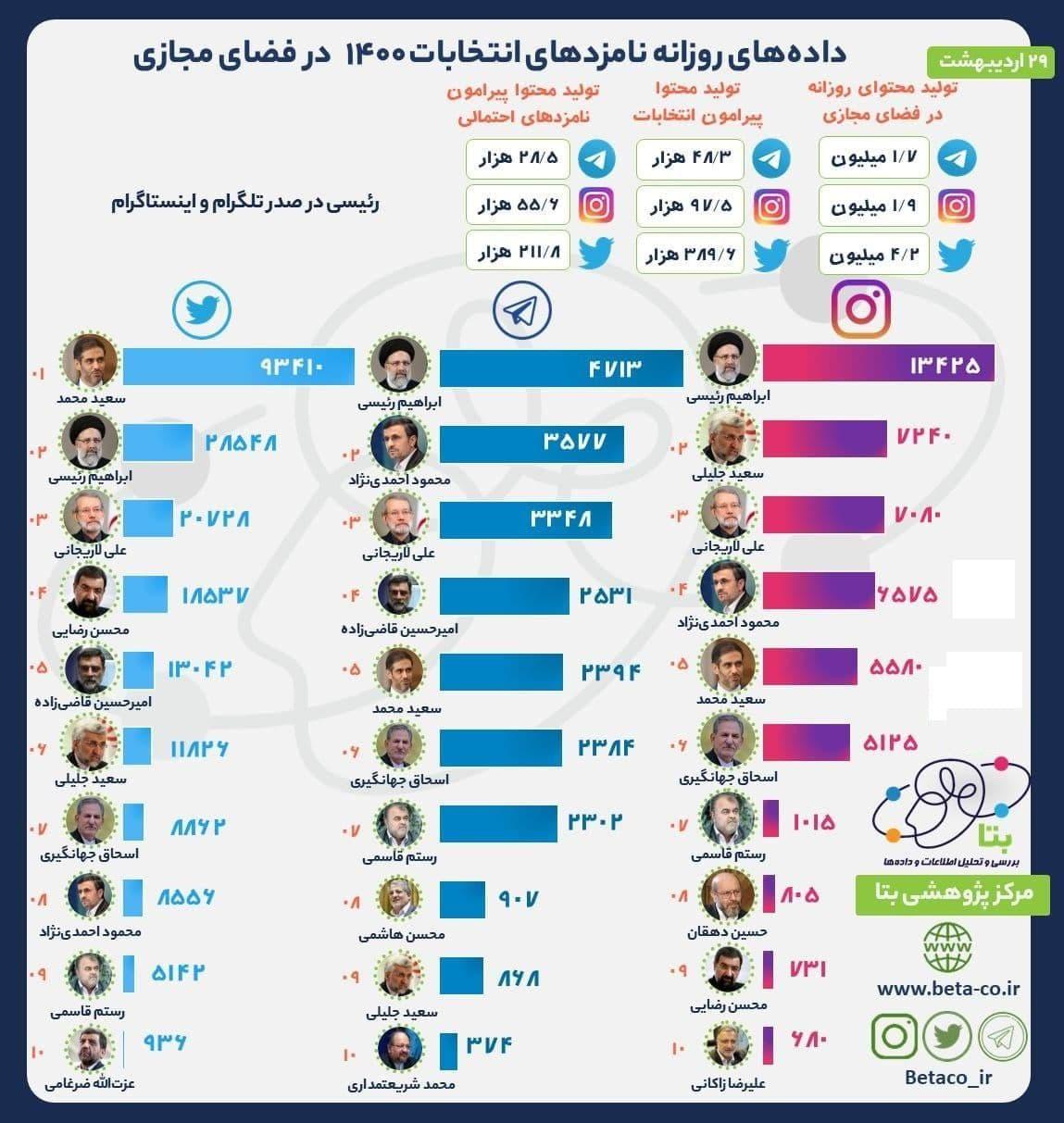 رقابت داوطلبان ریاست جمهوری در فضای مجازی داغ میشود