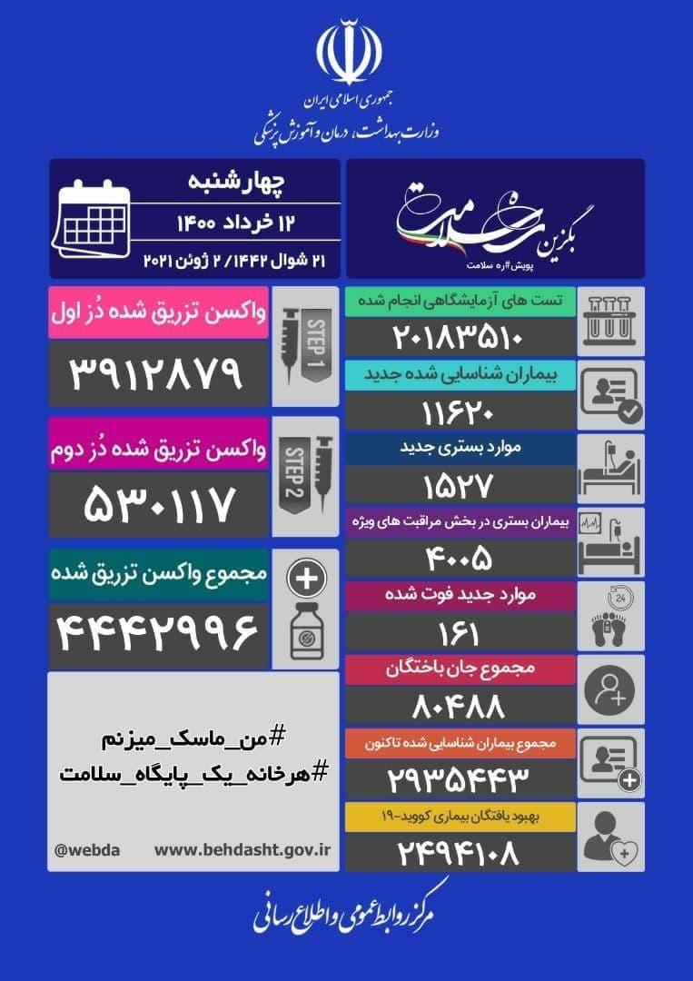 آخرین آمار کرونا در ایران/ فوت ۱۶۱ نفر در ۲۴ ساعت گذشته